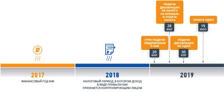 Правила о контролируемых иностранных компаниях для российских налоговых резидентов